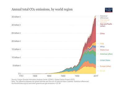 annual-co-emissions-by-region_edited.jpg
