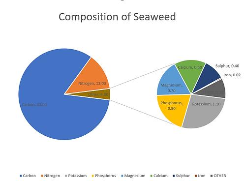 SeaweedComposition.PNG
