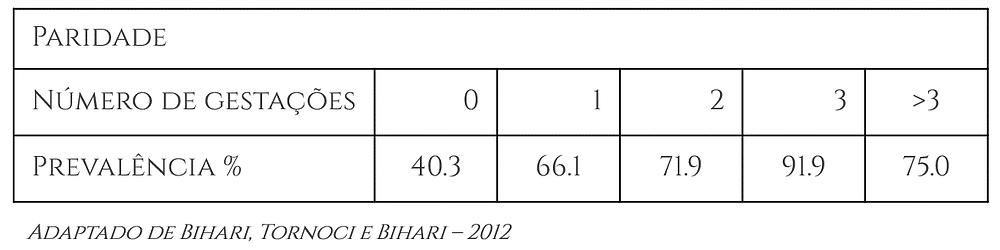 Adaptado de Bihari, Tornoci e Bihari - 2012