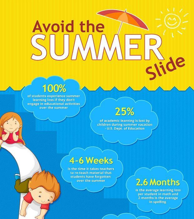100% of students are affected by the summer slide. They lose 25% of what they've learned and lose an average of 2.6 months of their education. It takes them 4-6 weeks to re-learn this material come fall!
