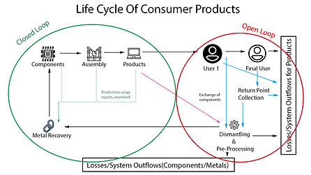 Life cycle of products.png