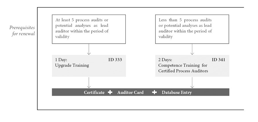 ENCONA | Prerequisites for renewal of VDA 6.3