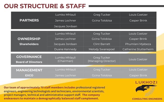 Company Profile - Structure & Staff