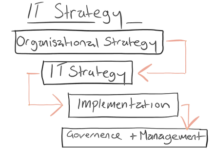 IT Strategy Diagram - pink and black.png