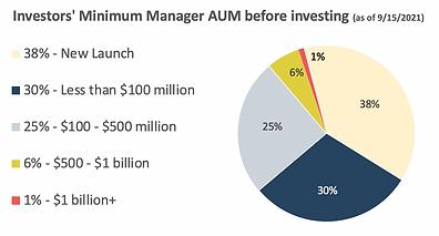 GTE 22 Investors Minimum Manager AUM 9 15 21.png