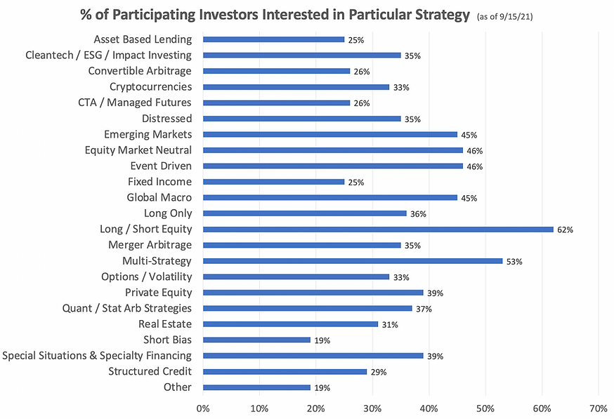 GTE 22 Investor Strategy Interest 9 15 21.png