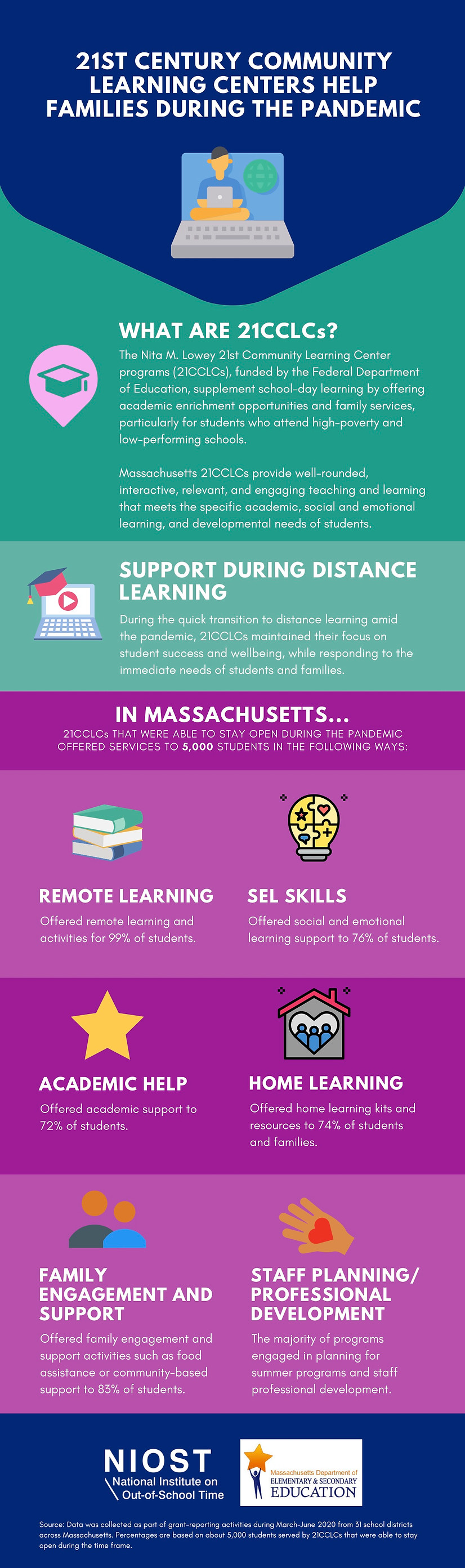 Infographic in English about 21st Century Community Learning Centers