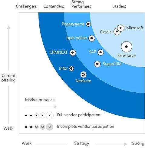 Forrester Graph.jpg