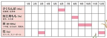 収穫スケジュール.PNG