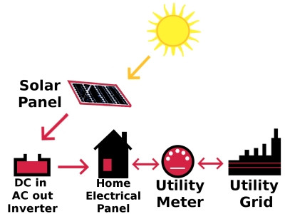 Unlimited snow and solar panels..