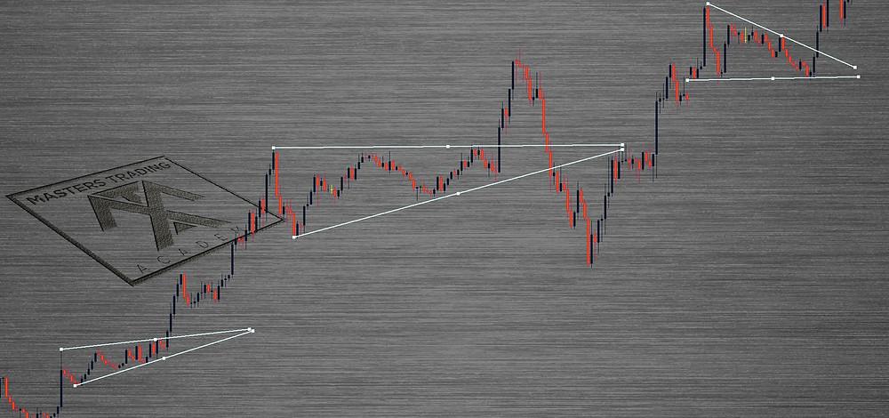 M15 EURUSD Triangle Breakout Patterns