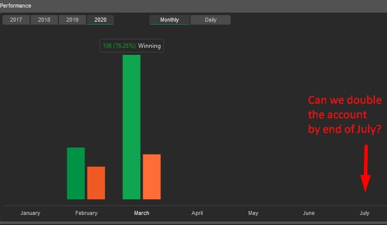 cTrader Stats for Feb and March 2020