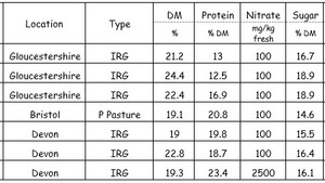 Analysis of grass prior to silage making - samples to 28 April 2021