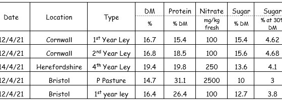 Analysis of grass prior to silage making - samples to 14 April 2021