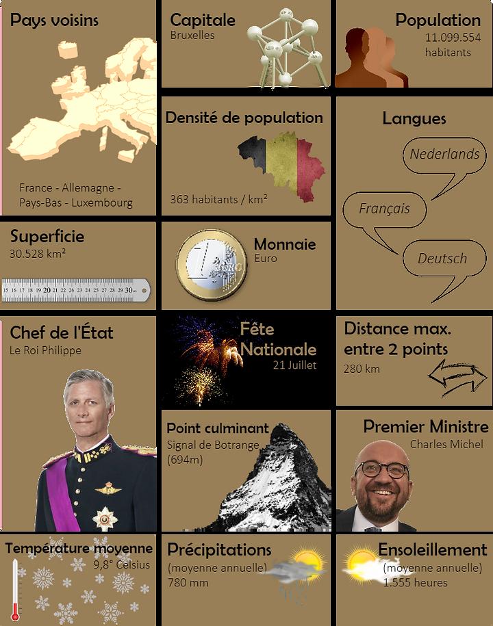 La Belgique en un coup d'oeil