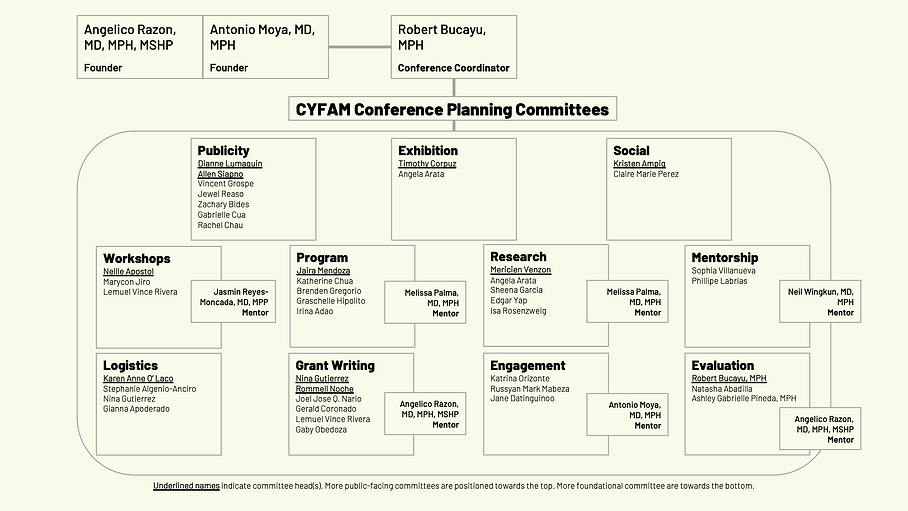 CYFAM Chart.png