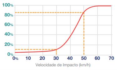 MANIFESTO PELA REDUÇÃO DAS VELOCIDADES EM BRASÍLIA