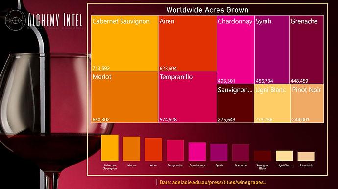 Worldwide Acres Grown of Wine Grape Varieties