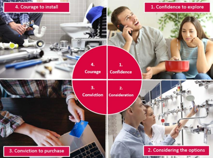 Consumer framework model