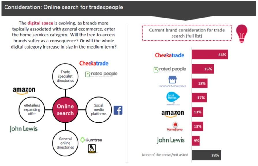 Tradesperson research
