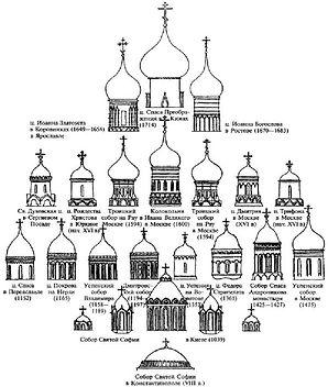 Развитие формы главы по М.П.Кудрявцеву