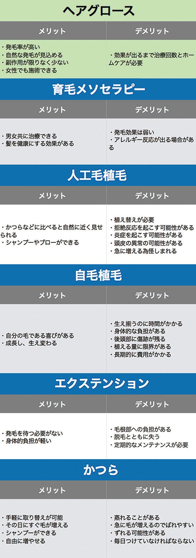 大阪大東住道・発毛・育毛・アンチエイジング・ヘアグロース・再生医療