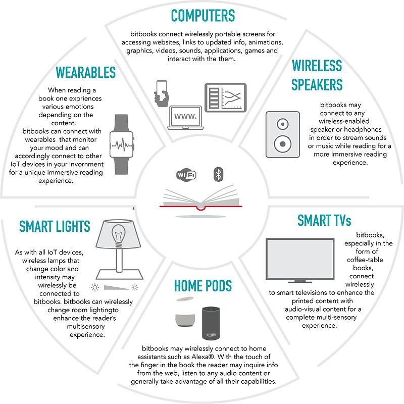 IoT_bitbook_diagram3.png