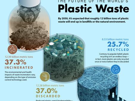 Como estará o desperdício de plástico até 2050?
