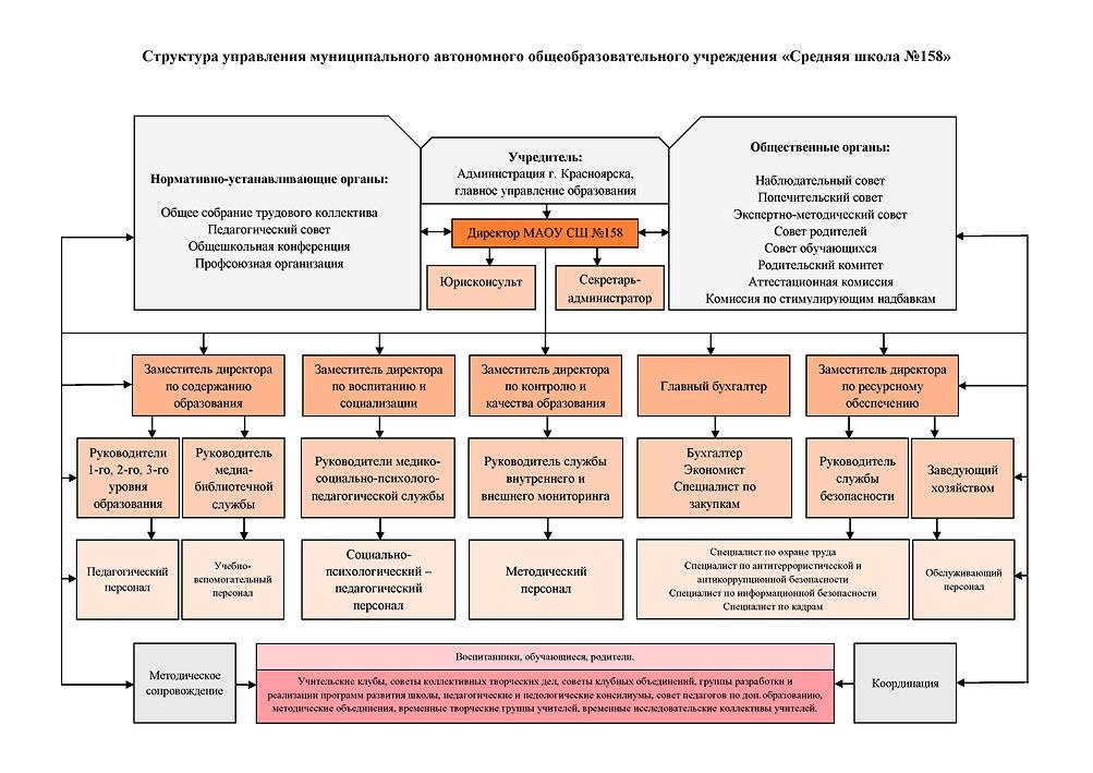 Структура управления МАОУ СШ №158.jpg