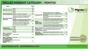 Tabela de Pontos - Skilled Migrant Category - Nova Zelandia