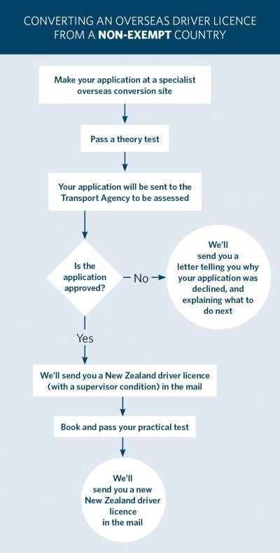 Etapas para solicitar a Habilitação da NZ - crédito NZTA