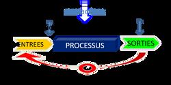 Système, ERP, Performances