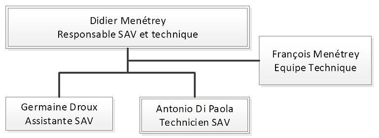 Organigramme SAV