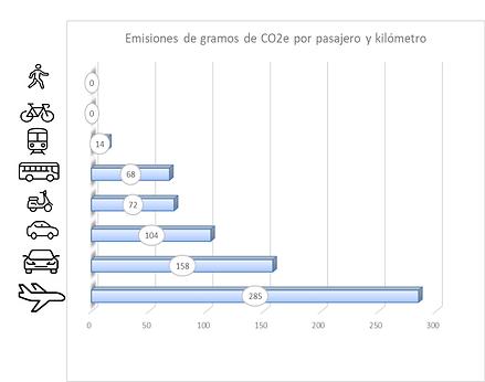 Emisiones medio de transporte.png