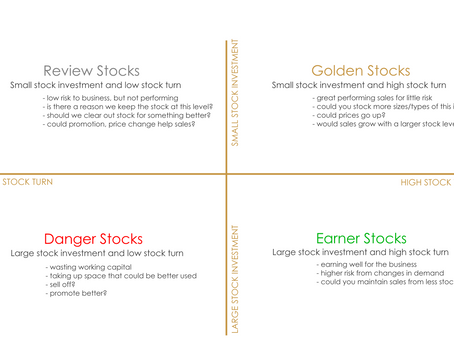 How well is your stock investment working for you?