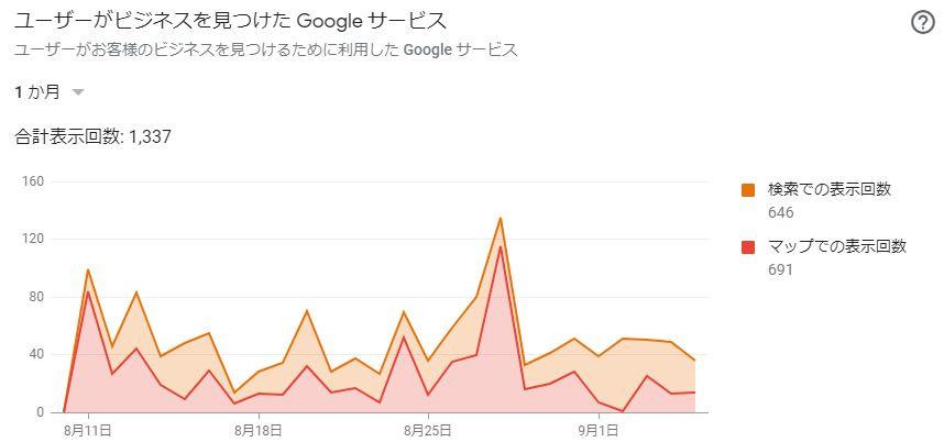 グーグルマイビジネスアクセス数.jpg