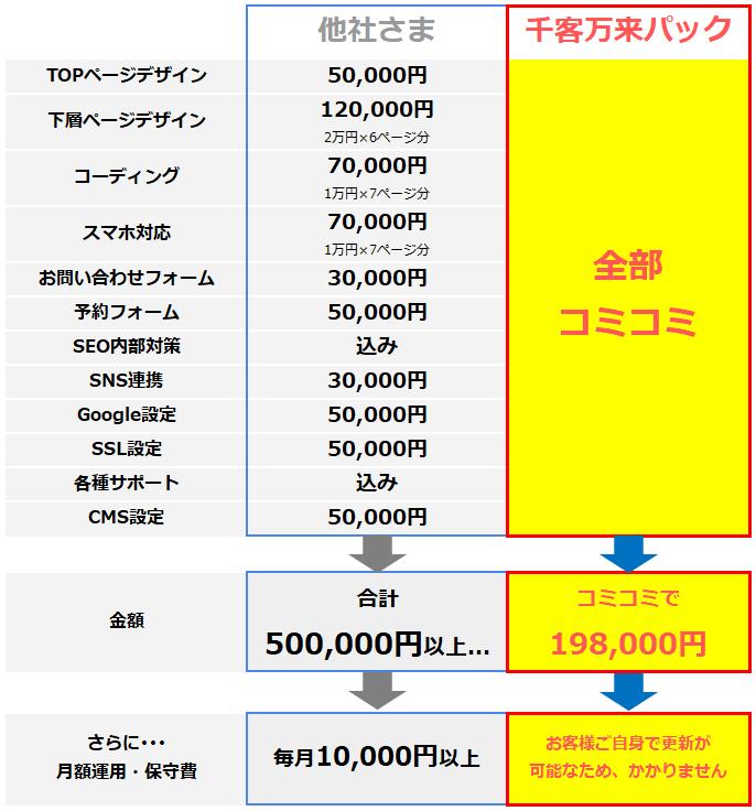 ホームページ制作価格比較表