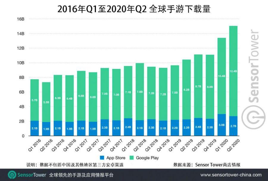 Số lượt download game mobie thế giới theo các năm. Đơn vị: Tỉ lần |ST666-VN-GAMES