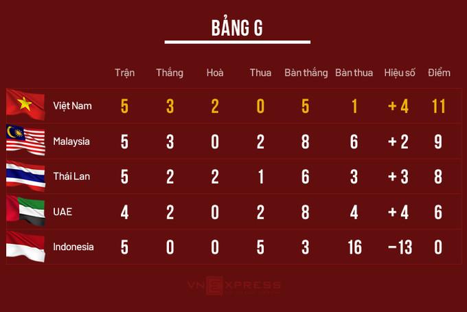 Xếp hạng bảng G vòng loại World Cup 2022 khu vực châu Á.  VUA-THE-THAO