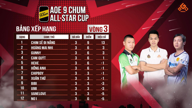 Bảng xếp hạng AoE 9Chum All-Star Cup 2020 sau 3 vòng đấu đầu tiên |ST666-VN-GAME