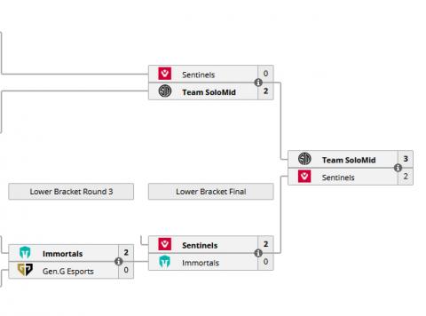 TSM thắng Sentinels 2 lần để trở thành nhà vô địch |VUA-THE-THAO