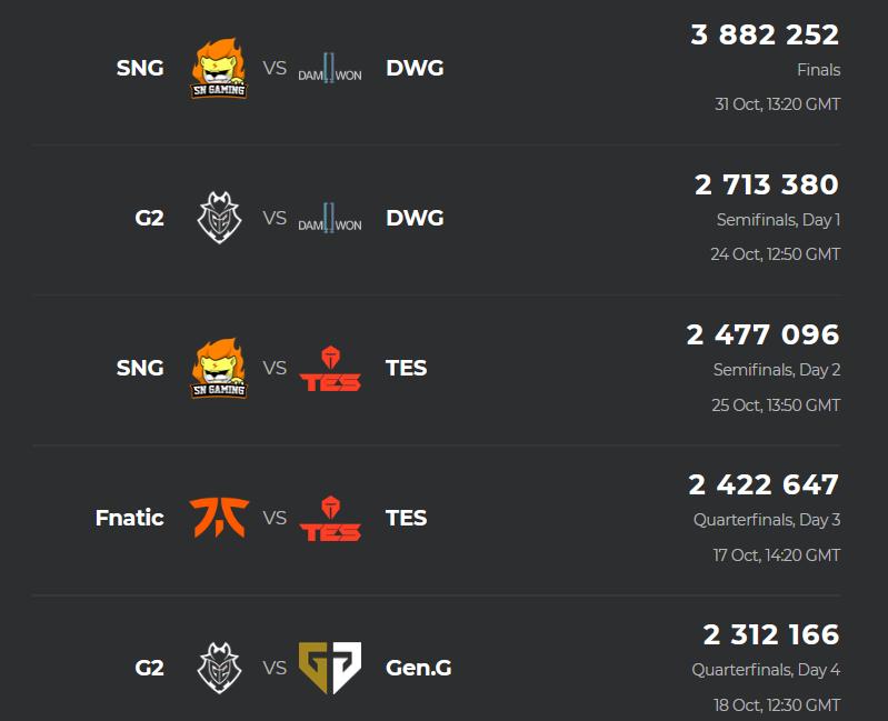Top 5 trận đấu được nhiều người xem nhất CKTG LMHT 2020 |VUA-THE-THAO