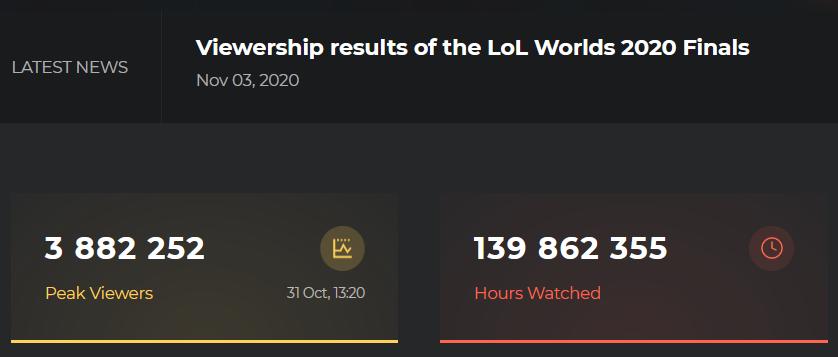 Trận chung kết CKTG LMHT 2020 có 3.8 triệu người xem |VUA-THE-THAO