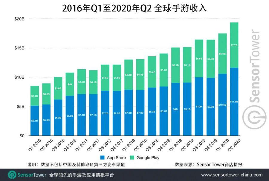 Doanh thu game mobile thế giới từ 2016 – 2020. Đơn vị: Tỉ USD |ST666-VN-GAMES