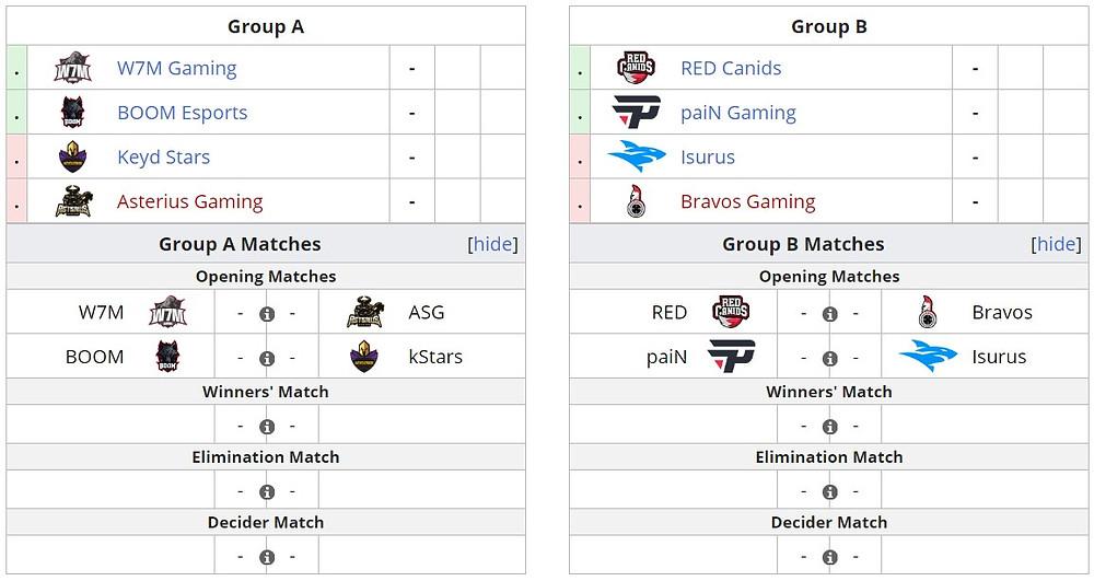 Điểm danh các teams tham dự và phân chia bảng đấu tạiGamers Club Masters V | JP88 |JP88
