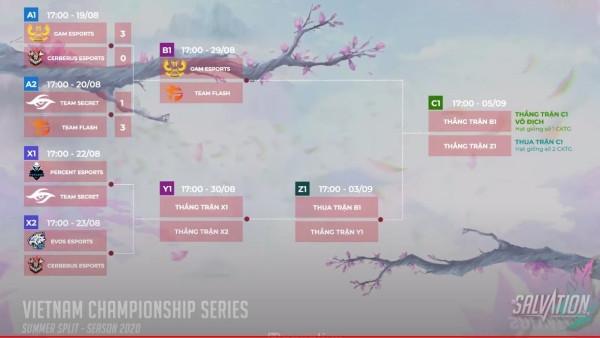 GAM sẽ đối đầu FL tại vòng 2 nhánh thắng |VUA-THE-THAO