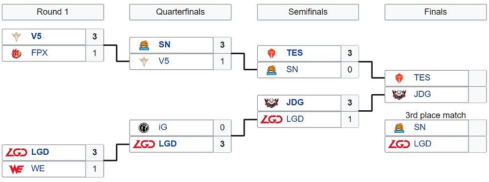 Tóm tắt cục diện vòng play-off LPL Mùa Hè 2020  VUA-THE-THAO