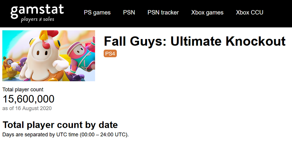 Gần 16 triệu người đang chơi Fall Guys |ST666-VN-GAMES