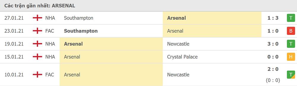 Phong độ Arsenal |VUA-THE-THAO
