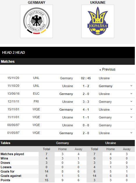 soi-keo-nha-cai-duc-vs-ukraine-02h45-15-11-nations-league-vua-the-thao